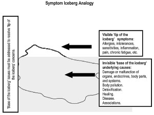 Symptom Iceberg Analogy