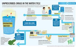 drugsinwatercycle