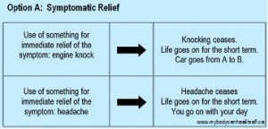 Symptom Relief Option A