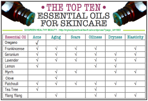 best-essential-oils-for-skincare