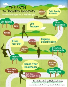 ThePathtohealthylongevity