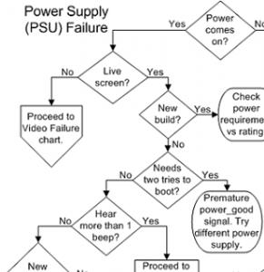 powersupplyfailure